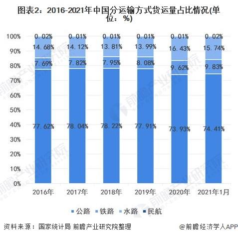 图表2:2016-2021年中国分运输方式货运量占比情况(单位:%)