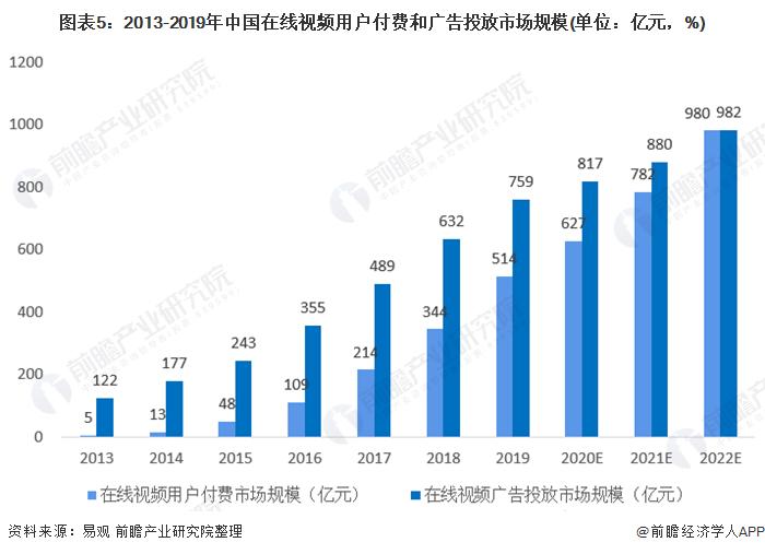 图表5:2013-2019年中国在线视频用户付费和广告投放市场规模(单位:亿元,%)