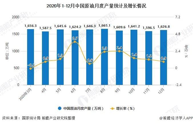 2020年1-12月中国原油月度产量统计及增长情况