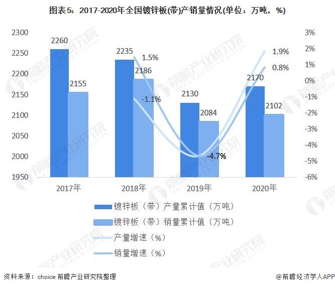 图表5:2017-2020年全国镀锌板(带)产销量情况(单位:万吨,%)