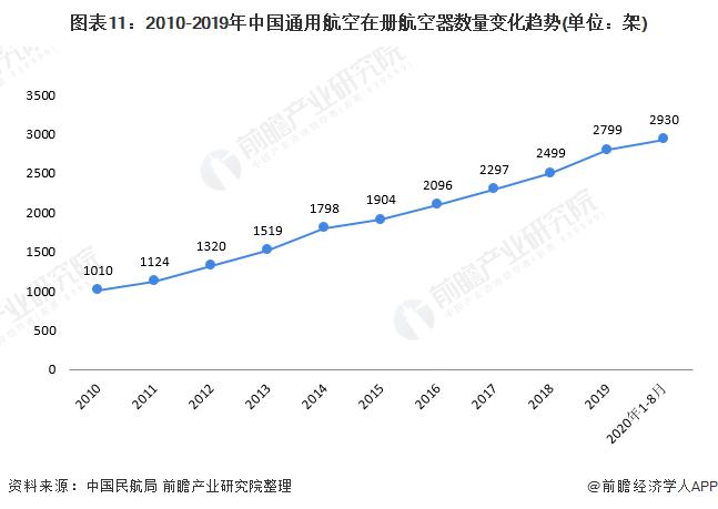 图表11:2010-2019年中国通用航空在册航空器数量变化趋势(单位:架)