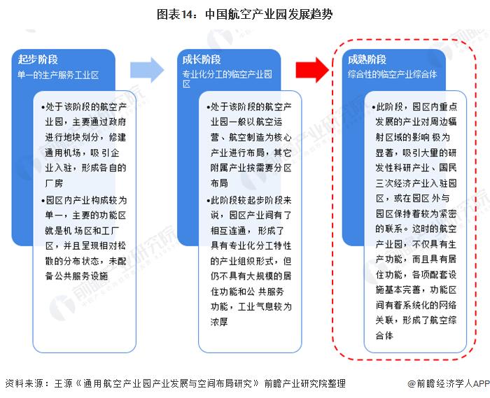 图表14:中国航空产业园发展趋势