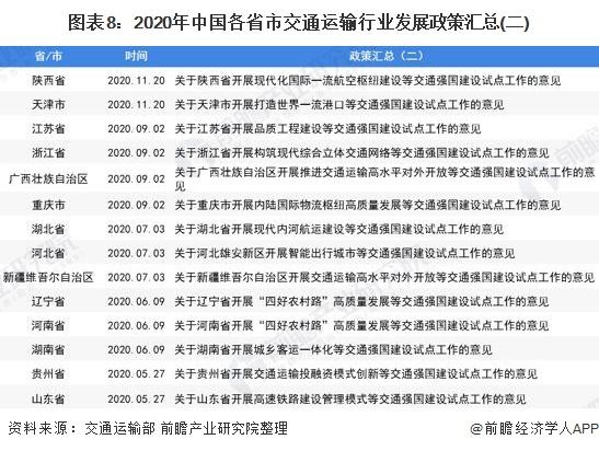 图表8:2020年中国各省市交通运输行业发展政策汇总(二)