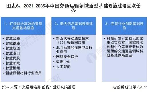 图表6:2021-2035年中国交通运输领域新型基础设施建设重点任务