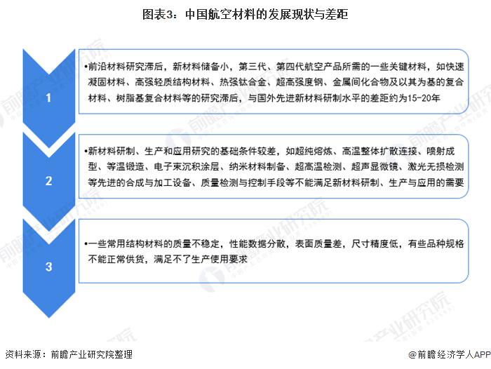 图表3:中国航空材料的发展现状与差距