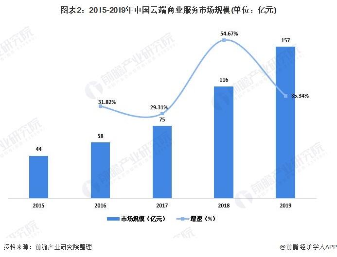 图表2:2015-2019年中国云端商业服务市场规模(单位:亿元)