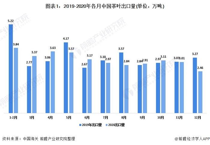 图表1:2019-2020年各月中国茶叶出口量(单位:万吨)