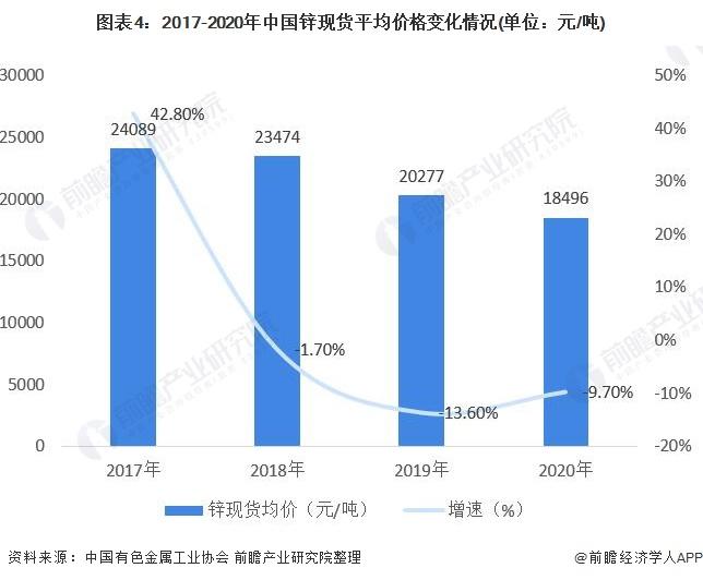 图表4:2017-2020年中国锌现货平均价格变化情况(单位:元/吨)