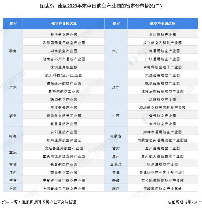 图表9:截至2020年末中国航空产业园的省市分布情况(二)