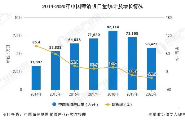 2014-2020年中国啤酒进口量统计及增长情况