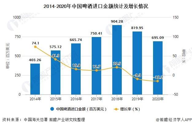 2014-2020年中国啤酒进口金额统计及增长情况