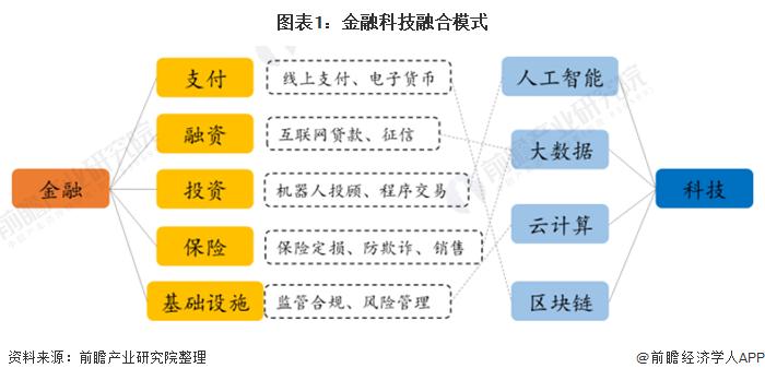 图表1:金融科技融合模式