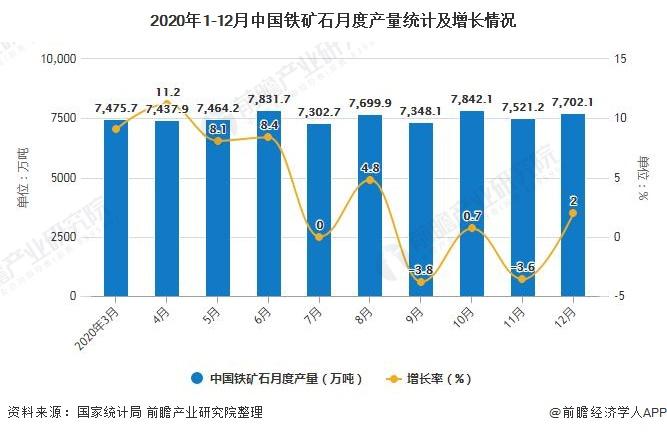2020年1-12月中国铁矿石月度产量统计及增长情况
