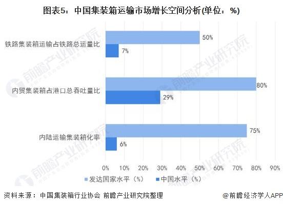 图表5:中国集装箱运输市场增长空间分析(单位:%)