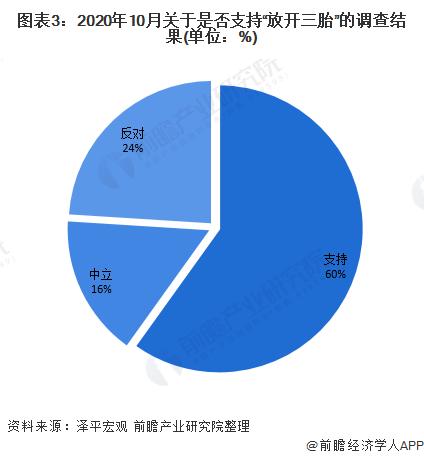 """图表3:2020年10月关于是否支持""""放开三胎""""的调查结果(单位:%)"""