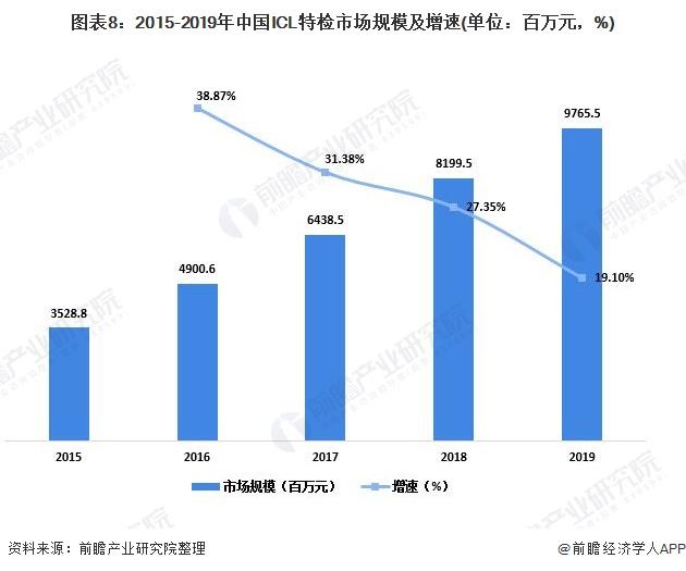 图表8:2015-2019年中国ICL特检市场规模及增速(单位:百万元,%)
