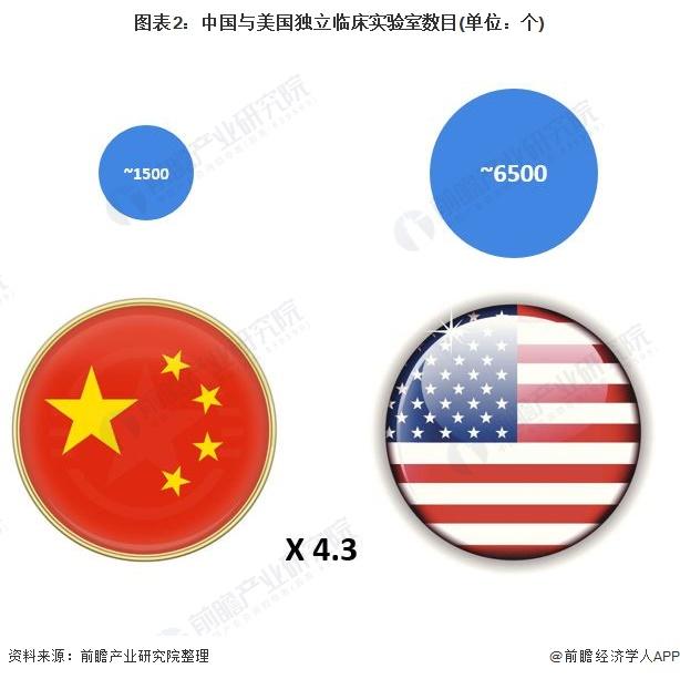图表2:中国与美国独立临床实验室数目(单位:个)