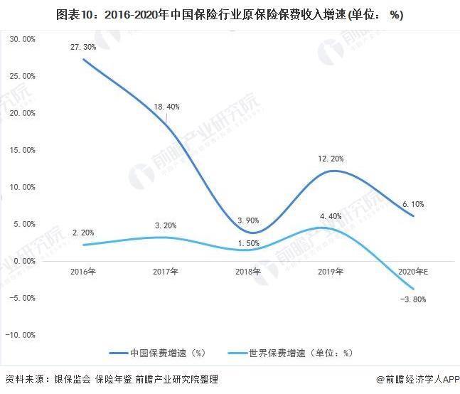 图表10:2016-2020年中国保险行业原保险保费收入增速(单位: %)
