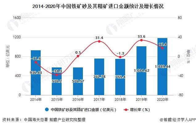 2014-2020年中国铁矿砂及其精矿进口金额统计及增长情况