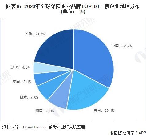 图表8:2020年全球保险企业品牌TOP100上榜企业地区分布(单位: %)