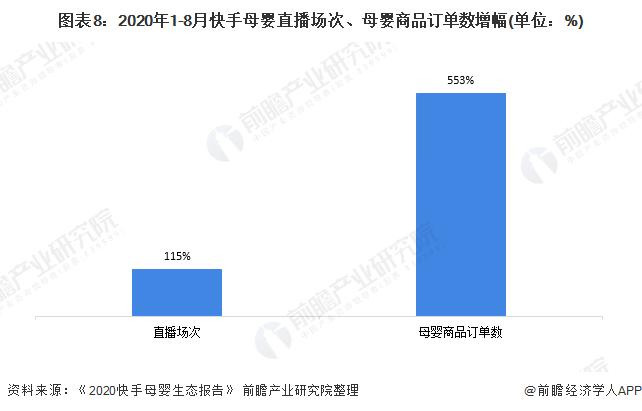 图表8:2020年1-8月快手母婴直播场次、母婴商品订单数增幅(单位:%)
