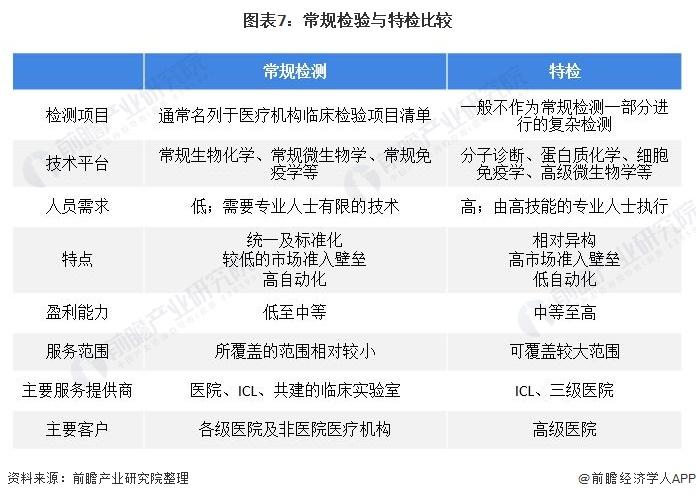图表7:常规检验与特检比较