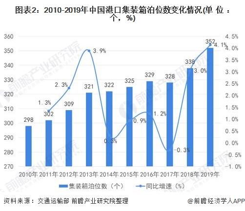 图表2:2010-2019年中国港口集装箱泊位数变化情况(单位:个,%)