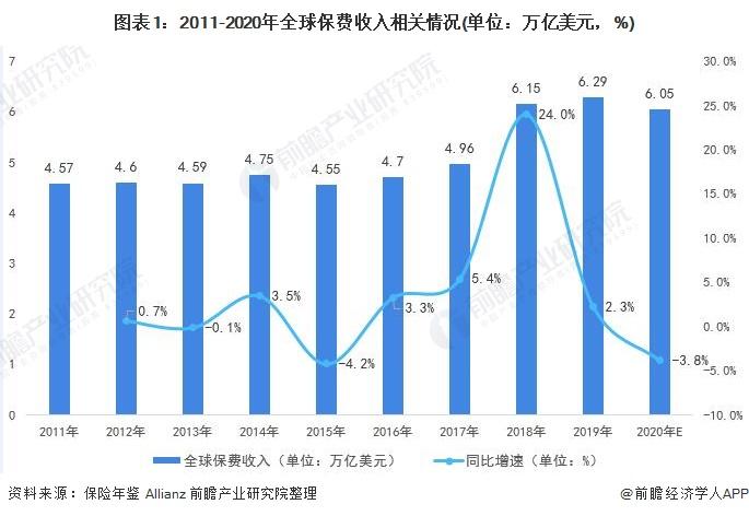 图表1:2011-2020年全球保费收入相关情况(单位:万亿美元,%)