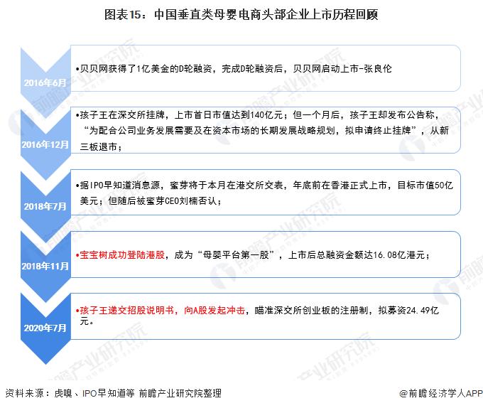 图表15:中国垂直类母婴电商头部企业上市历程回顾