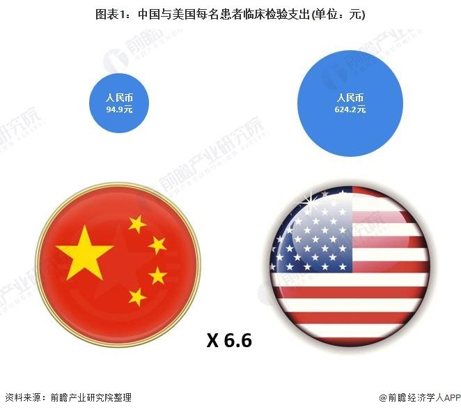 图表1:中国与美国每名患者临床检验支出(单位:元)