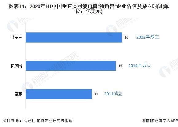 """图表14:2020年H1中国垂直类母婴电商""""独角兽""""企业估值及成立时间(单位:亿美元)"""