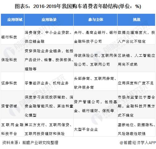 图表5:2016-2019年我国购车消费者年龄结构(单位:%)