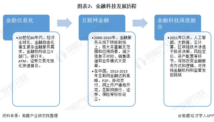 图表2:金融科技发展历程