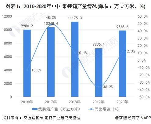 图表1:2016-2020年中国集装箱产量情况(单位:万立方米,%)