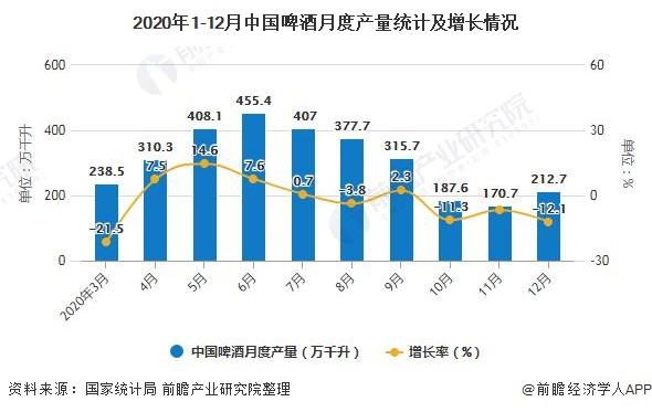 2020年1-12月中国啤酒月度产量统计及增长情况