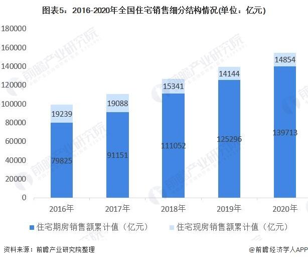 图表5:2016-2020年全国住宅销售细分结构情况(单位:亿元)
