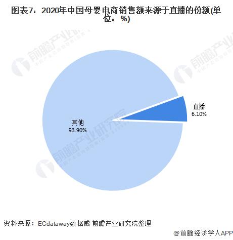 图表7:2020年中国母婴电商销售额来源于直播的份额(单位:%)