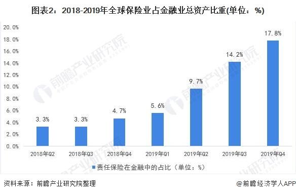 图表2:2018-2019年全球保险业占金融业总资产比重(单位:%)
