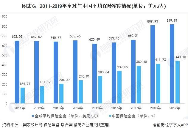图表6:2011-2019年全球与中国平均保险密度情况(单位:美元/人)