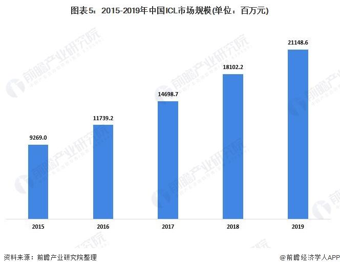 图表5:2015-2019年中国ICL市场规模(单位:百万元)