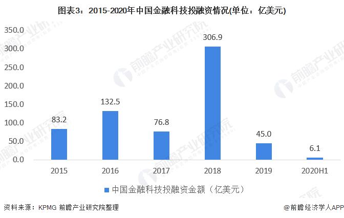 图表3:2015-2020年中国金融科技投融资情况(单位:亿美元)