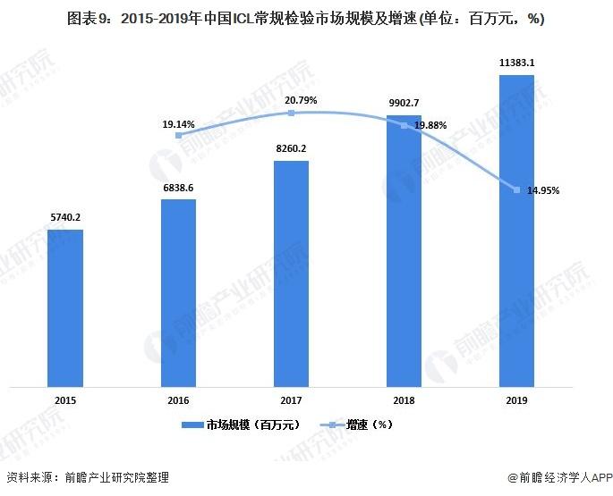 图表9:2015-2019年中国ICL常规检验市场规模及增速(单位:百万元,%)