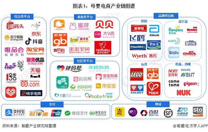 图表1:母婴电商产业链图谱