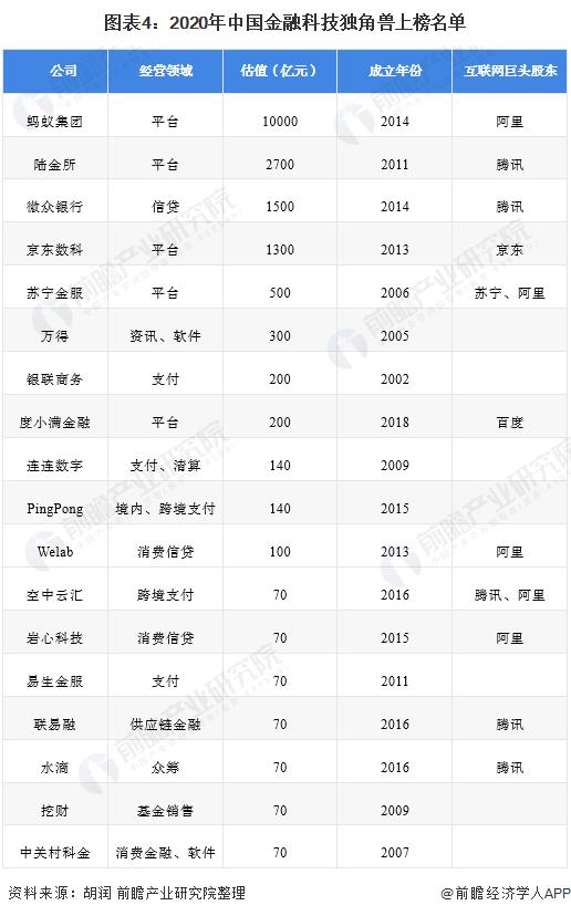 图表4:2020年中国金融科技独角兽上榜名单