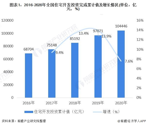 图表1:2016-2020年全国住宅开发投资完成累计值及增长情况(单位:亿元,%)