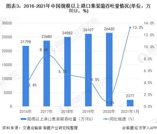 图表3:2016-2021年中国规模以上港口集装箱吞吐量情况(单位:万TEU,%)