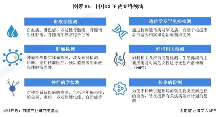 图表10:中国ICL主要专科领域