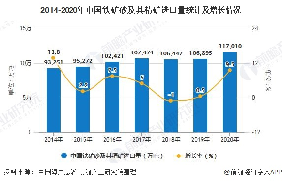 2014-2020年中国铁矿砂及其精矿进口量统计及增长情况
