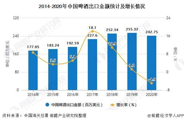 2014-2020年中国啤酒出口金额统计及增长情况