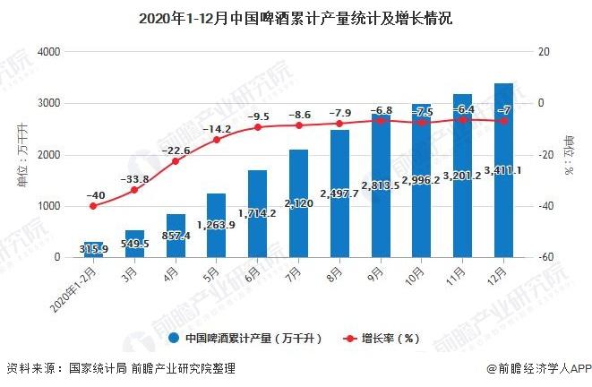 2020年1-12月中国啤酒累计产量统计及增长情况
